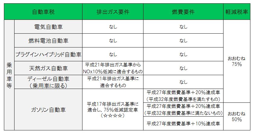 グリーン化特例が適用された平成27年度に軽課の対象となる自動車税について説明しております