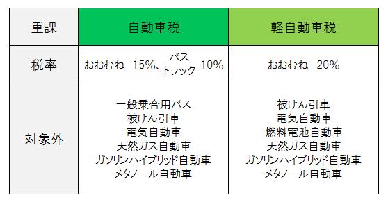 平成27年度税制改正におけるグリーン化特例の重課割合について説明しています